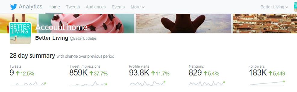 Better Living Twitter Stats
